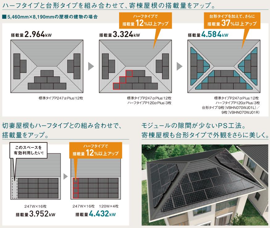 ハーフタイプと台形タイプを組み合わせて、寄棟屋根の搭載量をアップ。